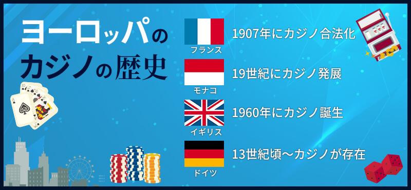 ヨーロッパ(フランス・モナコ・イギリス・ドイツ)のカジノの歴史