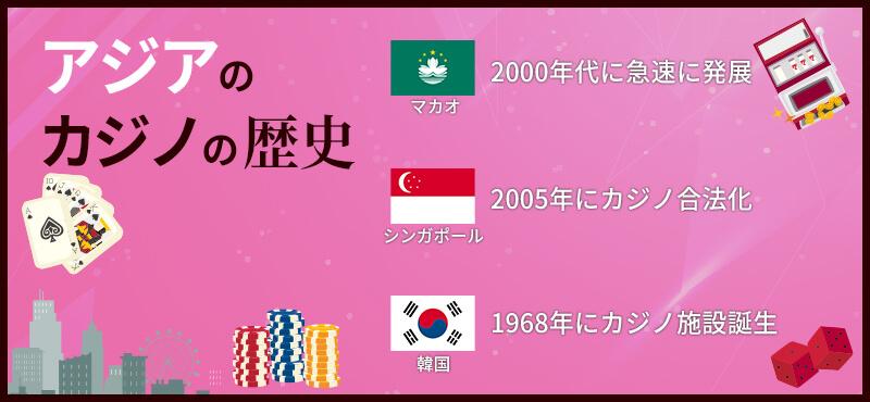 アジア(マカオ・シンガポール・韓国)のカジノの歴史