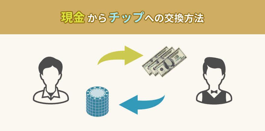 現金からチップへの交換方法