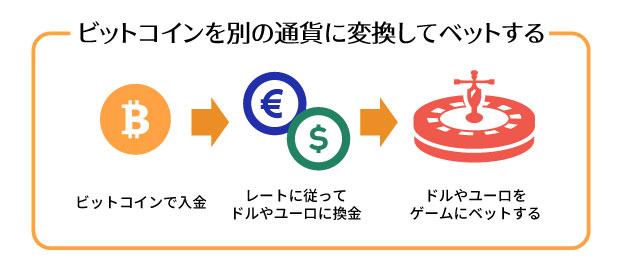ビットコインを別の通貨に変換してベットする